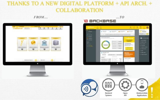 THANKS TO A NEW DIGITAL PLATFORM + API ARCH. + COLLABORATION FROM… …TO