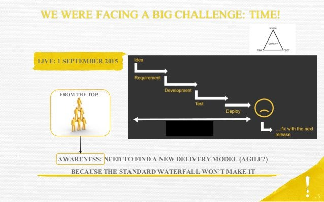 WE WERE FACING A BIG CHALLENGE: TIME! LIVE: 1 SEPTEMBER 2015 AWARENESS: NEED TO FIND A NEW DELIVERY MODEL (AGILE?) BECAUSE...