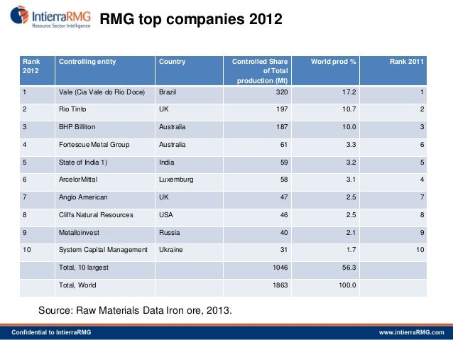 Top 10 mining companies in world - Worlds top 10 gold mining