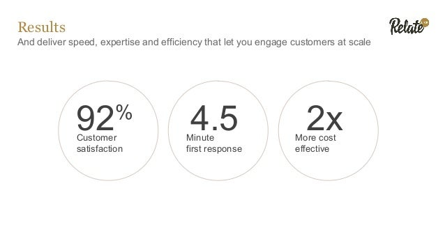 Results And deliver speed, expertise and efficiency that let you engage customers at scale 92% Customer satisfaction 4.5Mi...