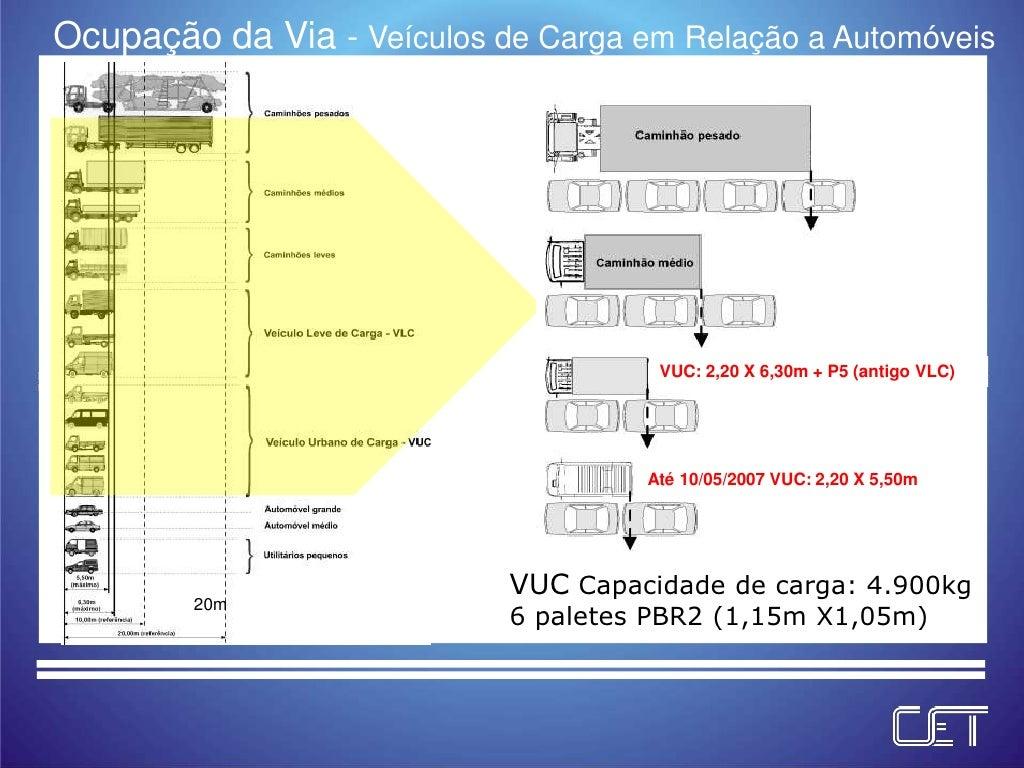Ocupação da Via - Veículos de Carga em Relação a Automóveis                                      VUC: 2,20 X 6,30m + P5 (a...