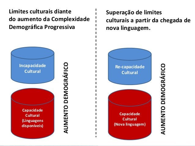 Limites culturais diante do aumento da Complexidade Demográfica Progressiva Capacidade Cultural (Linguagens disponíveis) I...