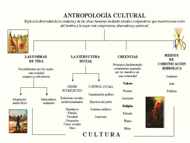 Antropologia cultural tema 06