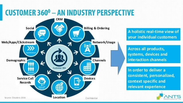 CRM Location Billing & OrderingSocial Web/Apps/Clickstream Network/Usage ChannelsDemographic Service Call Records Devices ...