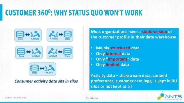 ConfidentialSource: Cloudera 2016 Most organizations have a static version of the customer profile in their data warehouse...