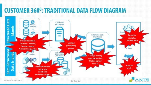 ConfidentialSource: Cloudera 2016 StructuredData Islands Semi-Structured DataIslands Other/New Data Sources – Mobile, Sens...