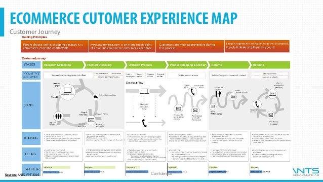 OMNICHANNEL Store > Ecommerce > Multichannel > Cross-Channel > Omnichannel ConfidentialSources: ANTS, Gartner