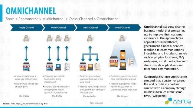 OMNICHANNEL Store > Ecommerce > Multichannel > Cross-Channel > Omnichannel ConfidentialSources: ANTS, https://www.ecommerc...