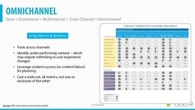OMNICHANNEL Store > Ecommerce > Multichannel > Cross-Channel > Omnichannel Confidential