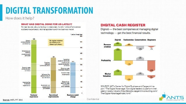 DIGITALTRANSFORMATION Starbucks Digital Transformation Confidential 30,000+ Stores 20B+ USD Rev. Case Study: Top 1 F&B Sta...