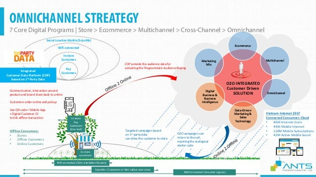 OMNICHANNEL INTEGRATED CUSTOMER DRIVEN SOLUTION 7 Core Digital Programs | Store > Ecommerce > Multichannel > Cross-Channel...