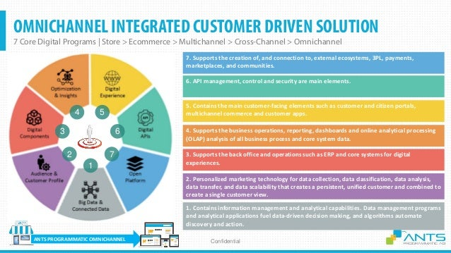 OMNICHANNEL & AUTOMATION DIGITAL MARKETING-SALES 1. BIG DATA & CONNECTED DATA 2. AUDIENCE & 360 CUSTOMER PROFILE 3. DATA-D...