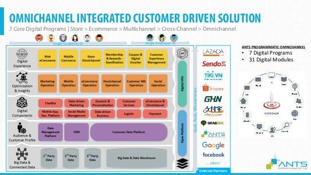 1. BIG DATA & CONNECTED DATA • Data Warehouse to Data Lake to Big Data • Marketing & Sales & Customer 360 & CS & Social Da...