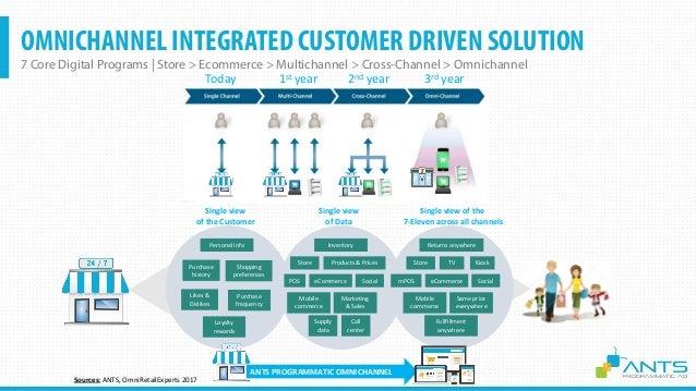 CUSTOMER DATA PLATFORM Marketing Automation, AdOpts, Programmatic Confidential Customer Data Platform 10,000+ Stores 1B+ U...