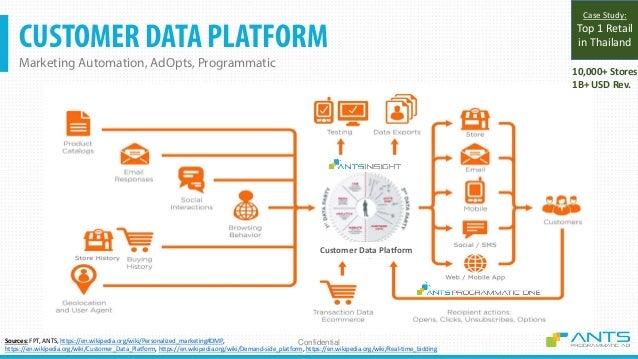 360 CUSTOMER VIEWS O2O + CRM + Customer Data Platform + Programmatic Confidential D A T A D A T A CustomerDataPlatform(CDP...