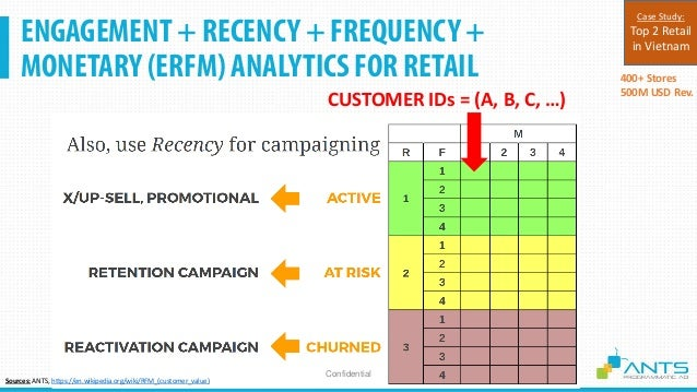 O2O CUSTOMER DATA MAPPING O2O + CRM + Customer Data Platform + Programmatic Confidential 400+ Stores 500M USD Rev. Case St...