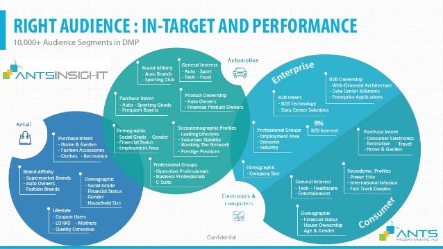 RIGHT AUDIENCE : IN-TARGET AND PERFORMANCE 10,000+ Audience Segments ConfidentialSource: Centerline Digital OMNICHANNEL–MA...