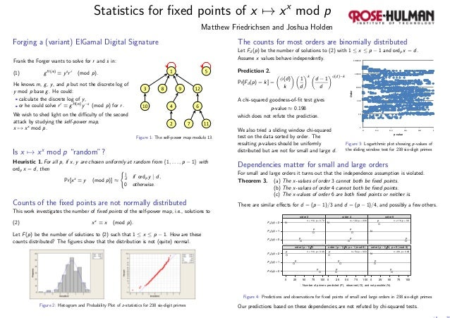 Statistics for fixed points of x → xx mod p Matthew Friedrichsen and Joshua Holden Forging a (variant) ElGamal Digital Sign...