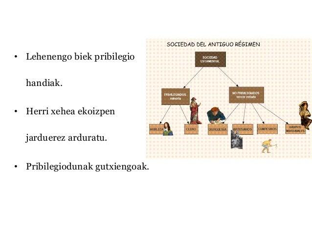 Antzinako erregimena eta industria iraultzak 1. batx. garaikidea Slide 3
