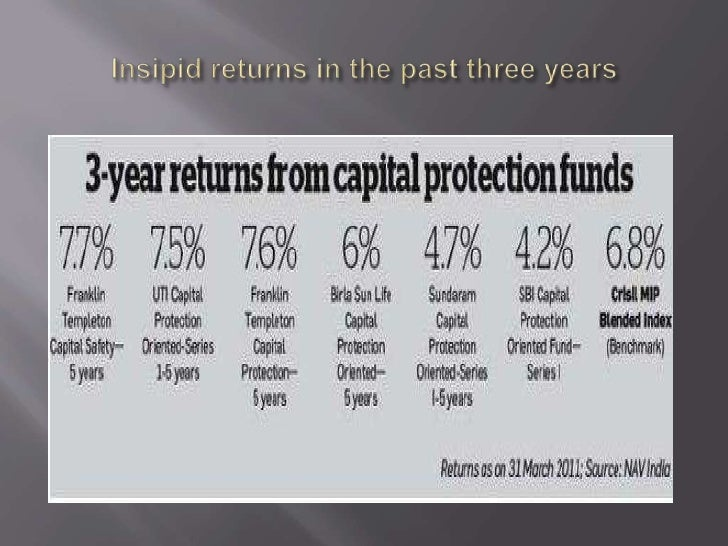 Insipid returns in the past three years<br />