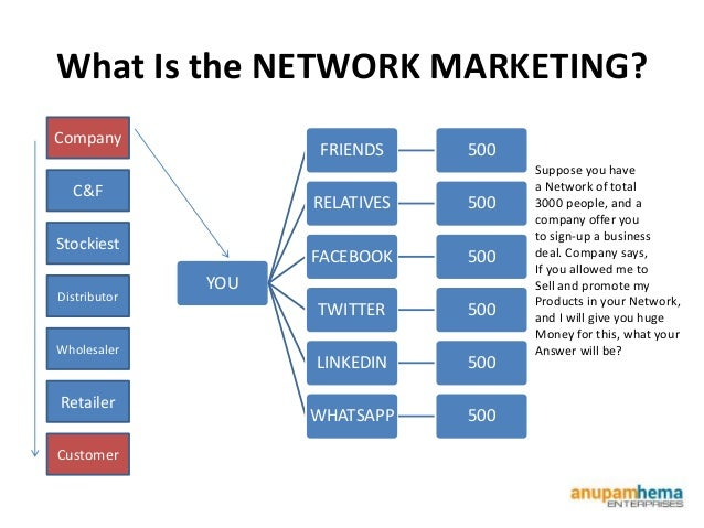 amway network marketing