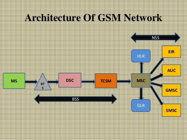 Project presentation on gsm based gas leakage detection system.