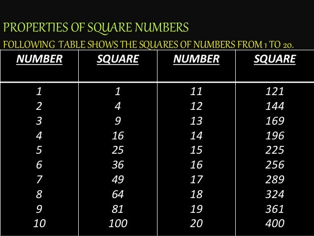 25 30 Square Root 123: Square And Square Roots