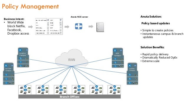 Anuta Networks Orchestration for Managed Branch Services