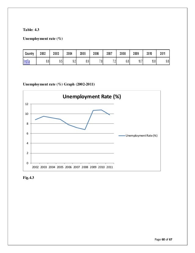 term paper unemployment and its situation in asia September 2003 working paper 15 - 2003  university of bergen research  network, and its primary area of activity is the study of changes in  shed light on  other globalization issues, such as the status of the nation state and conditions  for  trends of unemployment rate in selected asian countries '80 82 84 86  88.