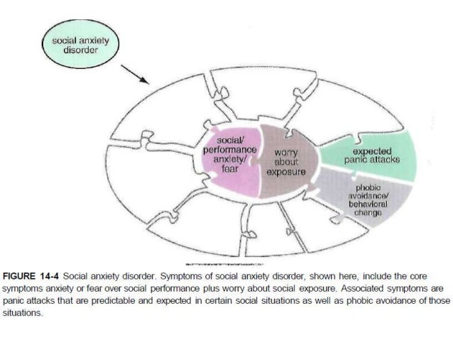 Generalized Anxiety Disorder Code