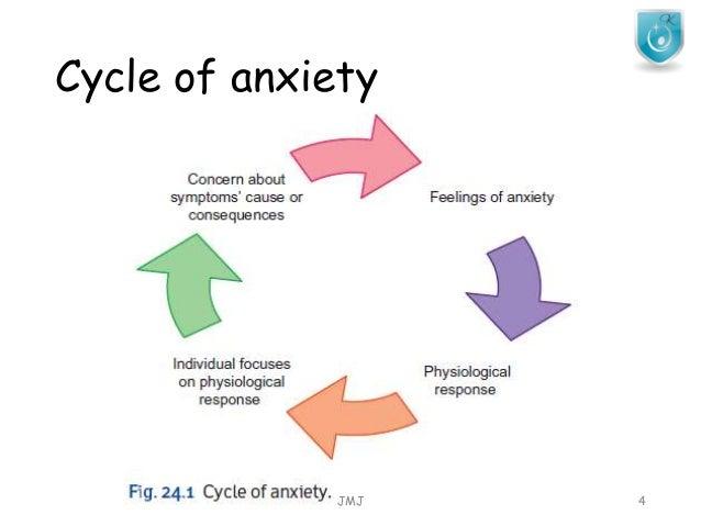 anxiety disorders rh slideshare net diagram of anxiety in the brain diagram of anxiety in the brain