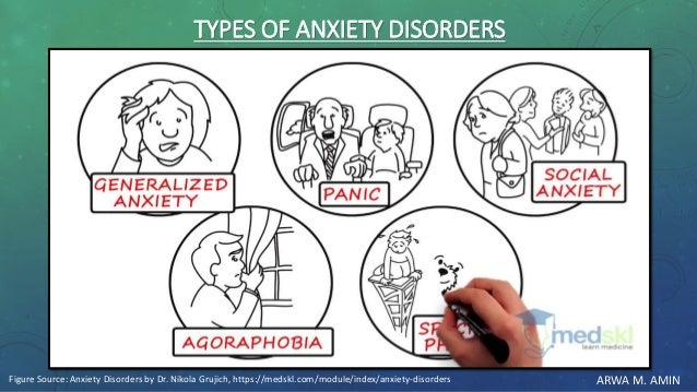 ARWA M. AMIN TYPES OF ANXIETY DISORDERS Figure Source: Anxiety Disorders by Dr. Nikola Grujich, https://medskl.com/module/...