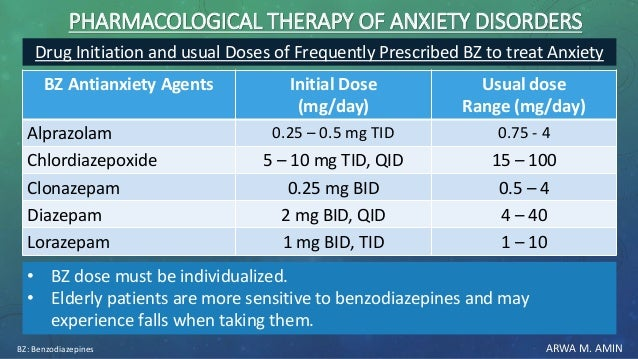 ARWA M. AMIN PHARMACOLOGICAL THERAPY OF ANXIETY DISORDERS Usual dose Range (mg/day) Initial Dose (mg/day) BZ Antianxiety A...