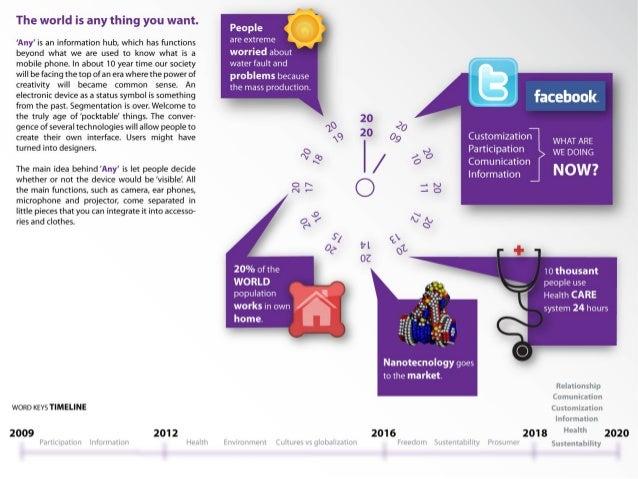 Any - Projeto conceito para celular para 2020