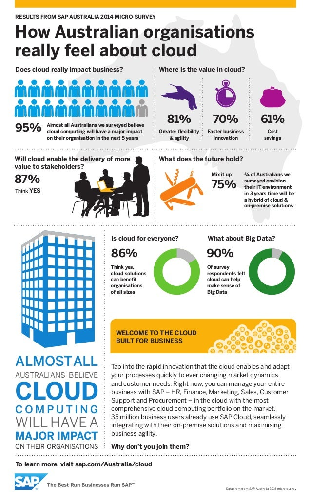 How Australian organisations really feel about cloud Data from from SAP Australia 2014 micro-survey To learn more, visit s...