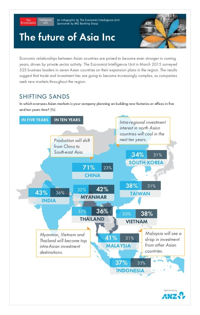 Economic relationships between Asian countries are poised to become even stronger in coming years, driven by private secto...