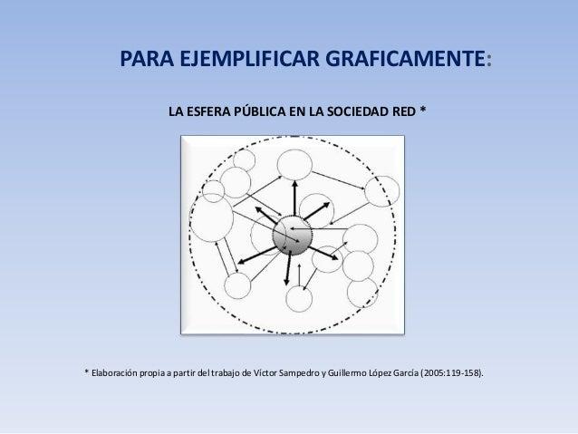PARA EJEMPLIFICAR GRAFICAMENTE:  LA ESFERA PÚBLICA EN LA SOCIEDAD RED *  * Elaboración propia a partir del trabajo de Víct...