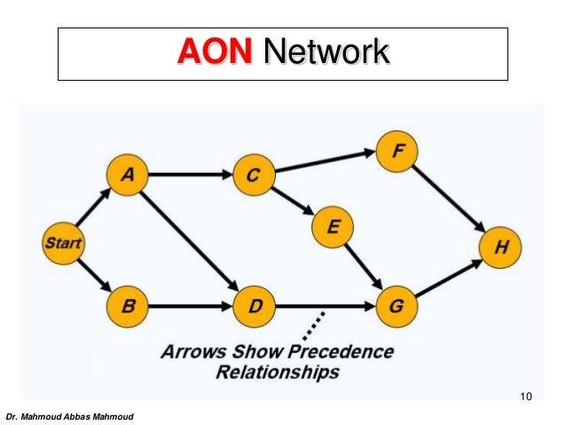 AON Network Dr. Mahmoud Abbas Mahmoud 10