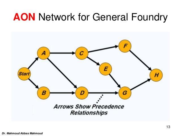 AON Network for General Foundry Dr. Mahmoud Abbas Mahmoud 13