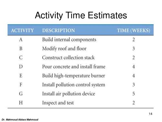Activity Time Estimates Dr. Mahmoud Abbas Mahmoud 14