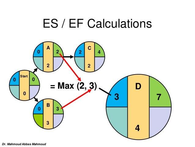 C 2 2 4 ES / EF Calculations B 3 0 3 Start 0 0 0 A 2 20 D 4 73 = Max (2, 3)2 3 Dr. Mahmoud Abbas Mahmoud