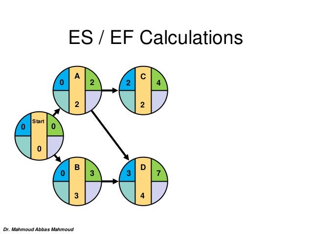 D 4 3 7 C 2 2 4 ES / EF Calculations B 3 0 3 Start 0 0 0 A 2 20 Dr. Mahmoud Abbas Mahmoud