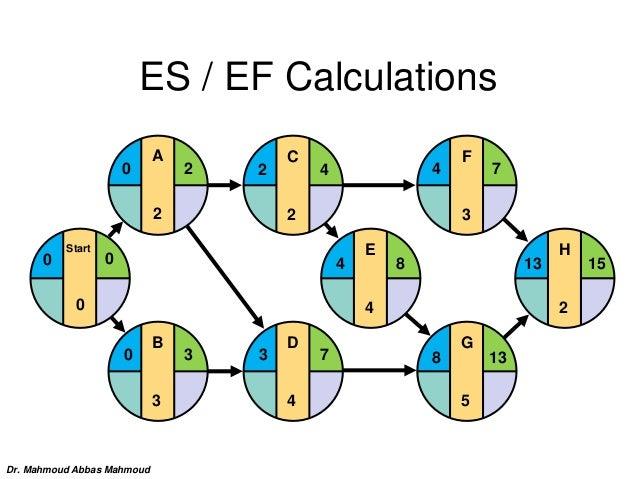 E 4 F 3 G 5 H 2 4 8 13 15 4 8 13 7 D 4 3 7 C 2 2 4 ES / EF Calculations B 3 0 3 Start 0 0 0 A 2 20 Dr. Mahmoud Abbas Mahmo...