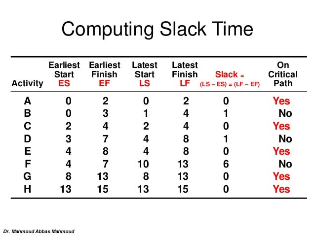 Computing Slack Time Earliest Earliest Latest Latest On Start Finish Start Finish Slack = Critical Activity ES EF LS LF (L...