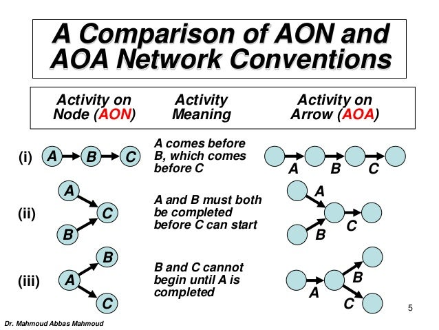 A Comparison of AON and AOA Network Conventions Activity on Activity Activity on Node (AON) Meaning Arrow (AOA) A comes be...