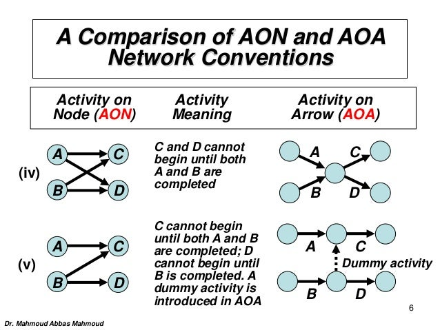 Aoa) and (aon) networks