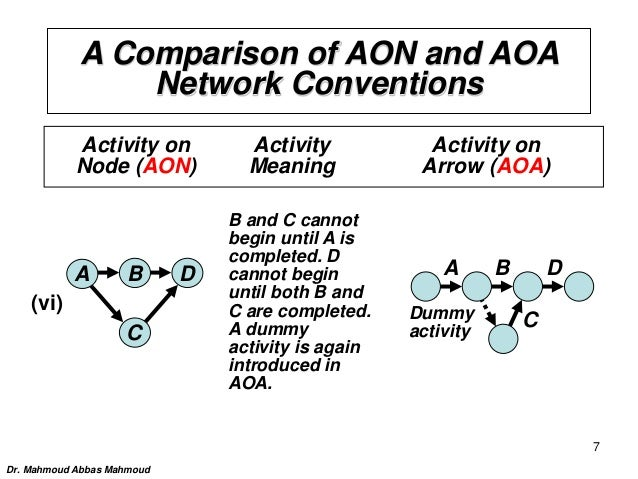 Aoa Network Diagram Dummy Activity Diy Enthusiasts Wiring Diagrams