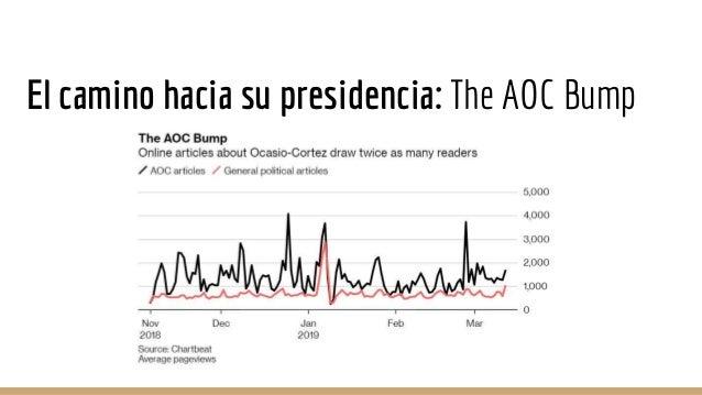 El camino hacia su presidencia: The AOC Bump