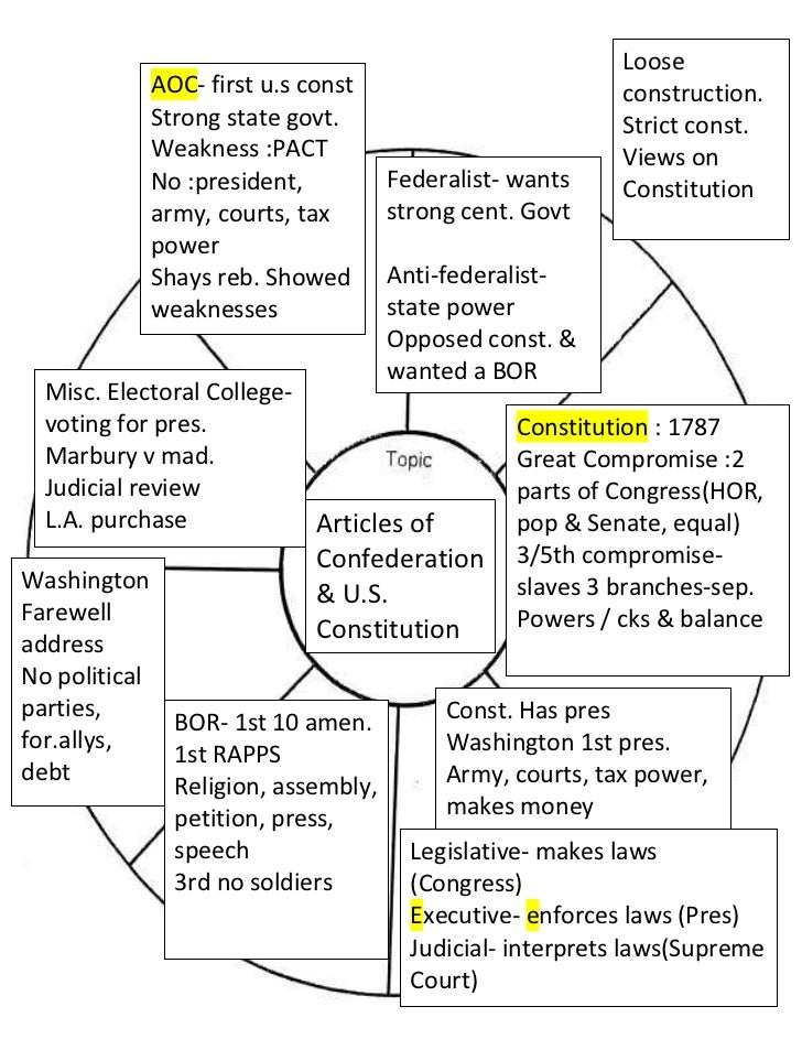 Loose construction.Strict const.Views on ConstitutionAOC- first u.s constStrong state govt.Weakness:PACTNo:president, ar...