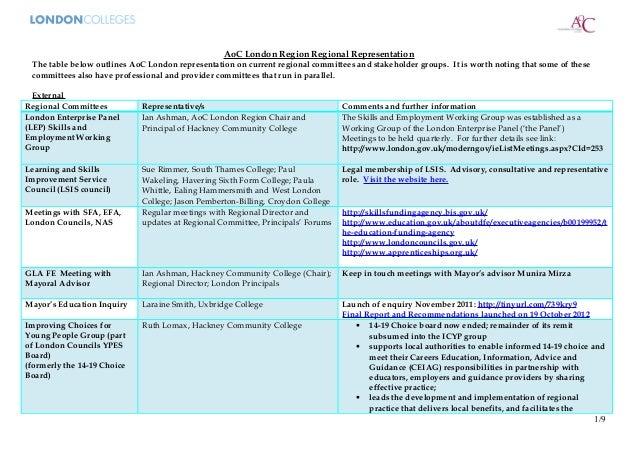 AoC London Region Regional Representation The table below outlines AoC London representation on current regional committee...